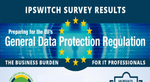 Survey About GDPR | Burden for Businesses