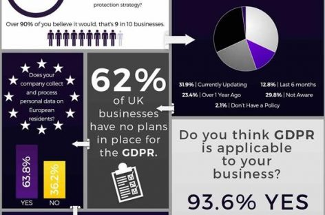 INFOGRAPHIC: GDPR – Reports show businesses have no plan