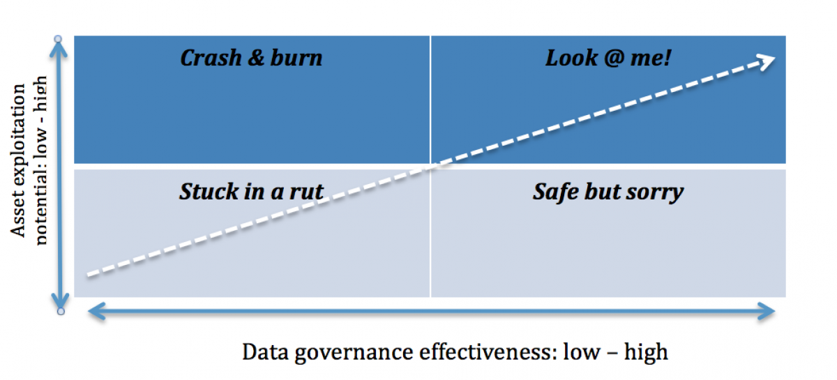 The Business Impacts of the General Data Protection Regulation: Part One