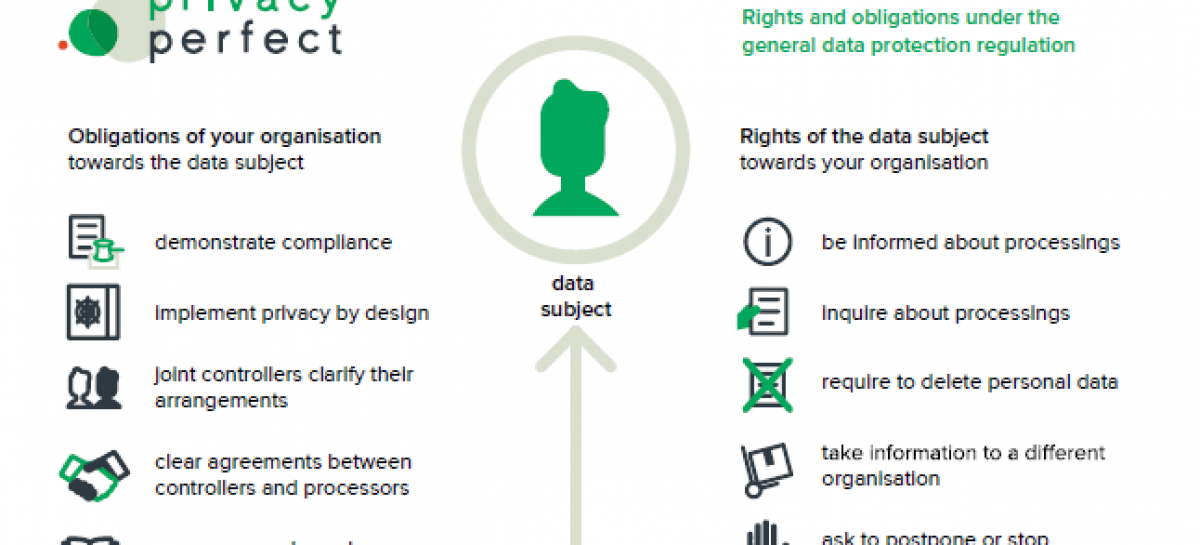 INFOGRAPHIC: Rights and Obligations Under GDPR
