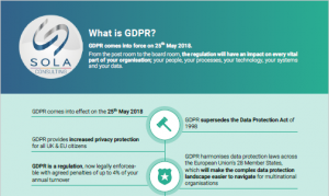 Download the SOLA infographic today: What is GDPR?