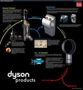 How Dyson is engineering an optimal data engine 2